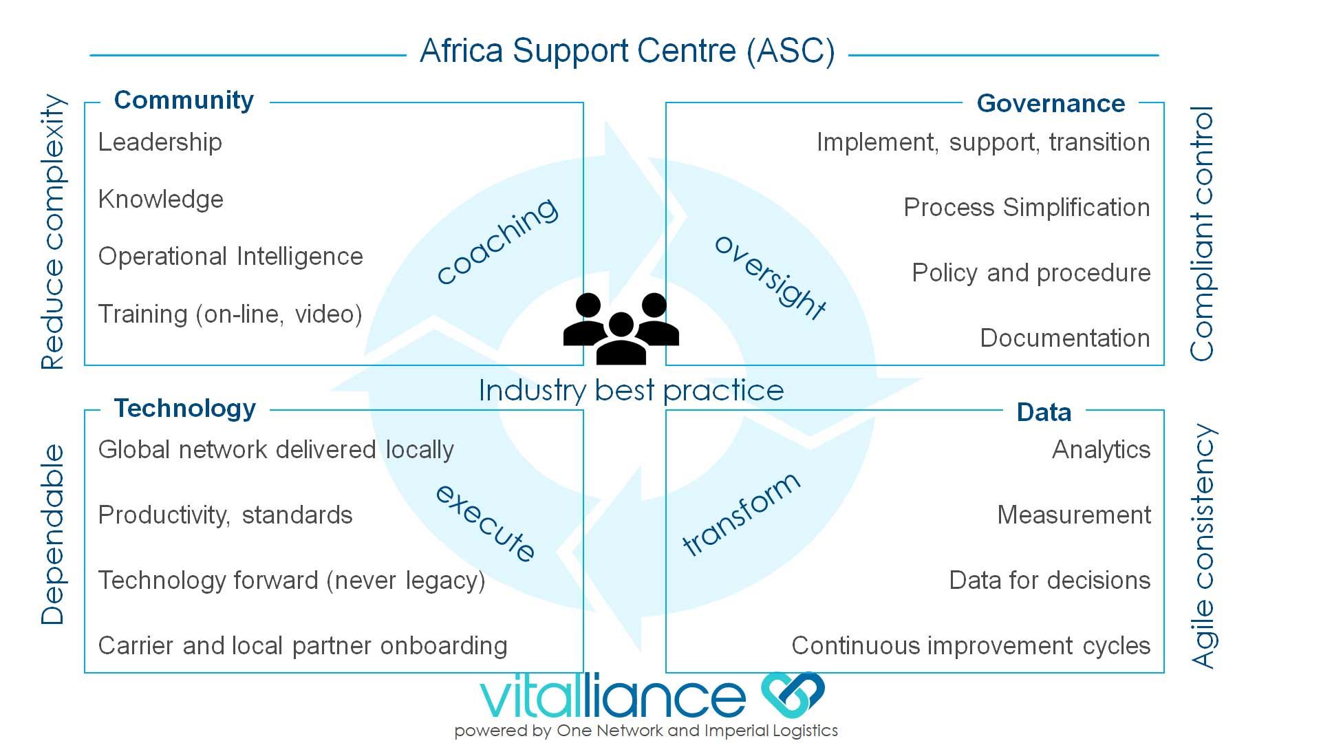Consulting and Operational Support for Humanitarian and Pharmaceutical Supply Chains